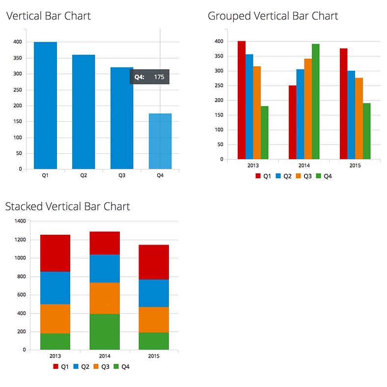 Bar Chart | PatternFly